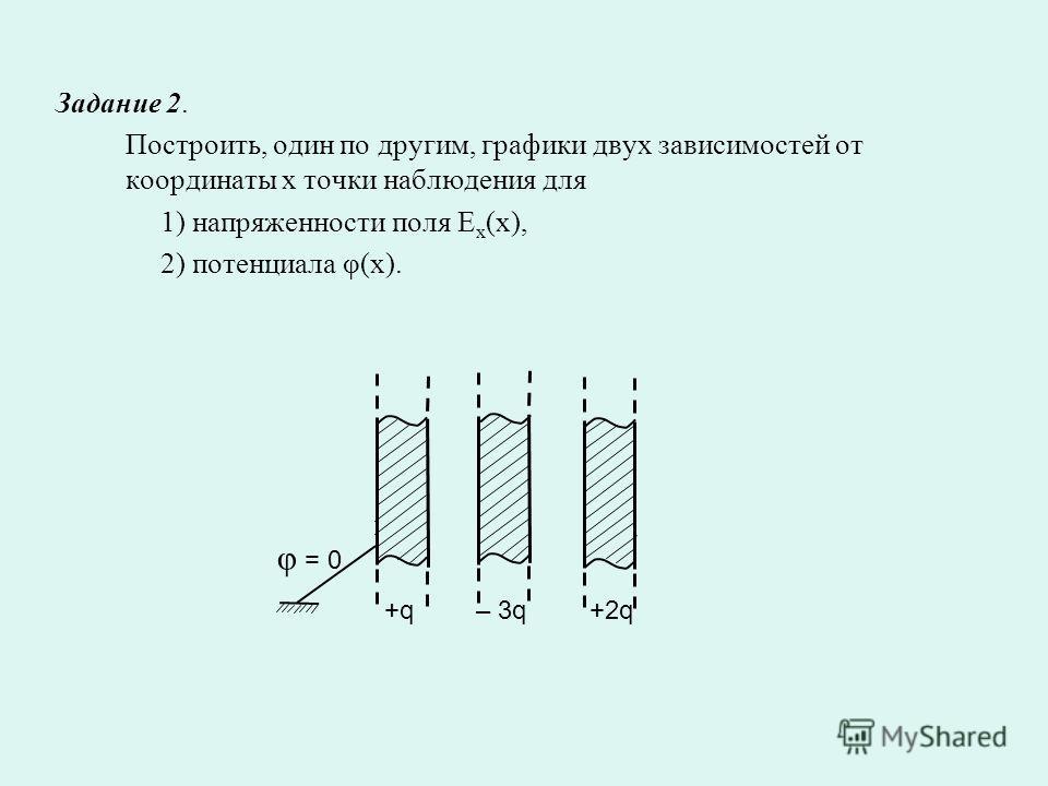 Задание 2. Построить, один по другим, графики двух зависимостей от координаты х точки наблюдения для 1) напряженности поля E x (x), 2) потенциала φ(x). +q– 3q +2q φ = 0