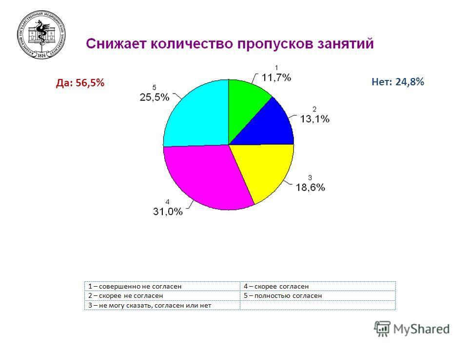 Да: 56,5% Нет: 24,8%