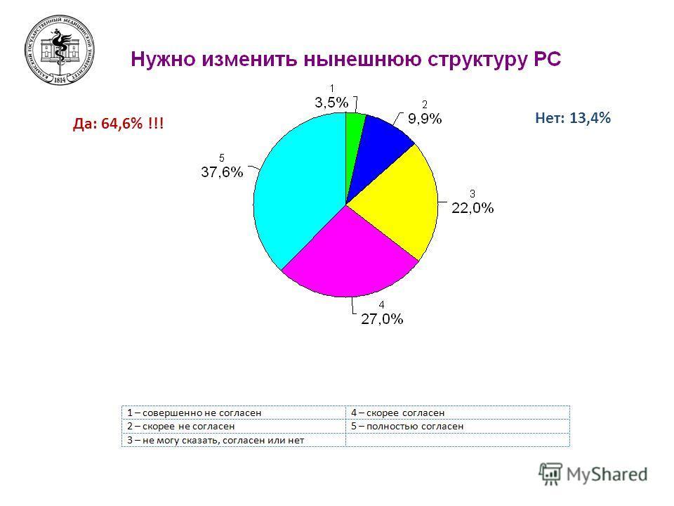 Да: 64,6% !!! Нет: 13,4%