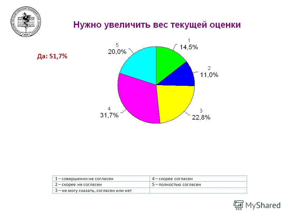 Да: 51,7%