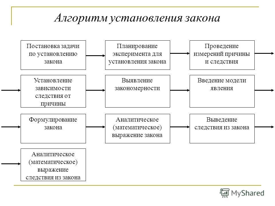 Алгоритм установления закона Постановка задачи по установлению закона Планирование эксперимента для установления закона Проведение измерений причины и следствия Установление зависимости следствия от причины Выявление закономерности Введение модели яв