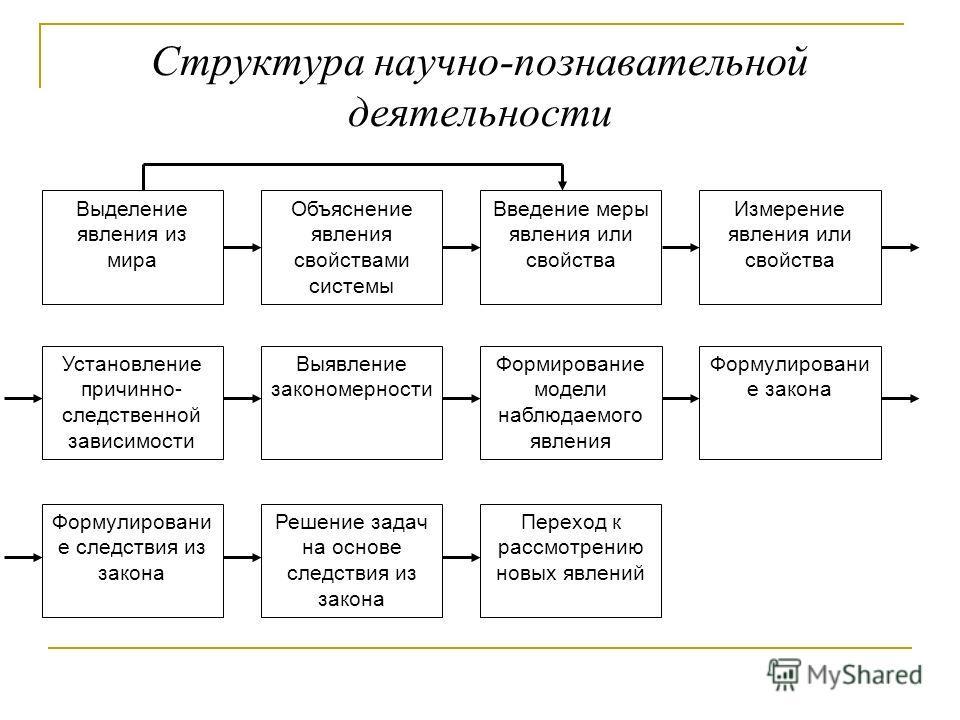 Структура научно-познавательной деятельности Выделение явления из мира Объяснение явления свойствами системы Введение меры явления или свойства Измерение явления или свойства Установление причинно- следственной зависимости Выявление закономерности Фо