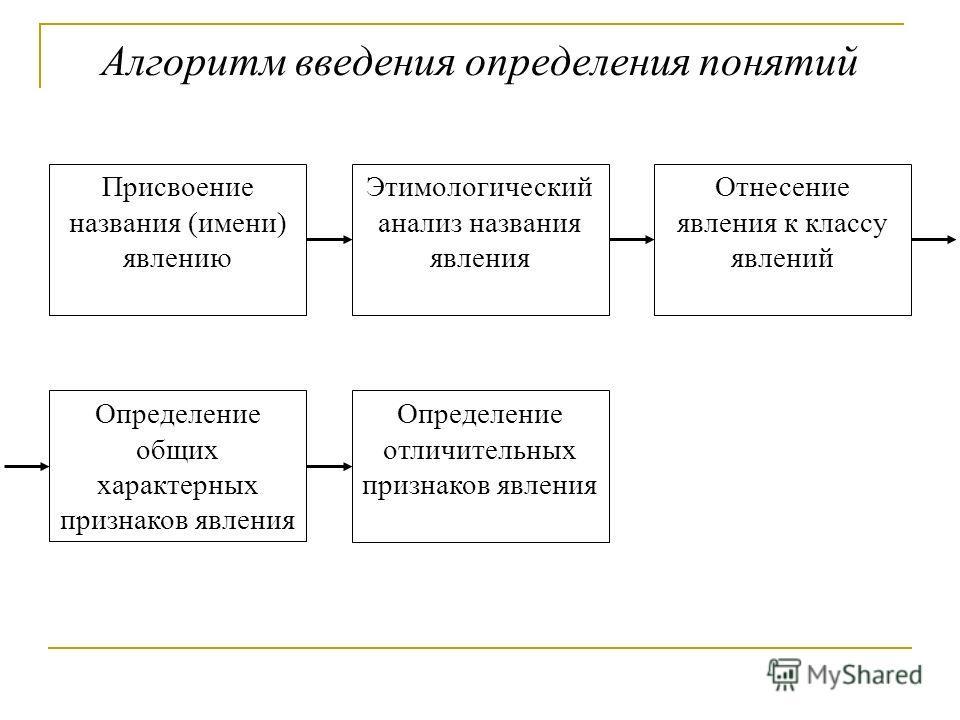 Алгоритм введения определения понятий Определение общих характерных признаков явления Определение отличительных признаков явления Присвоение названия (имени) явлению Этимологический анализ названия явления Отнесение явления к классу явлений