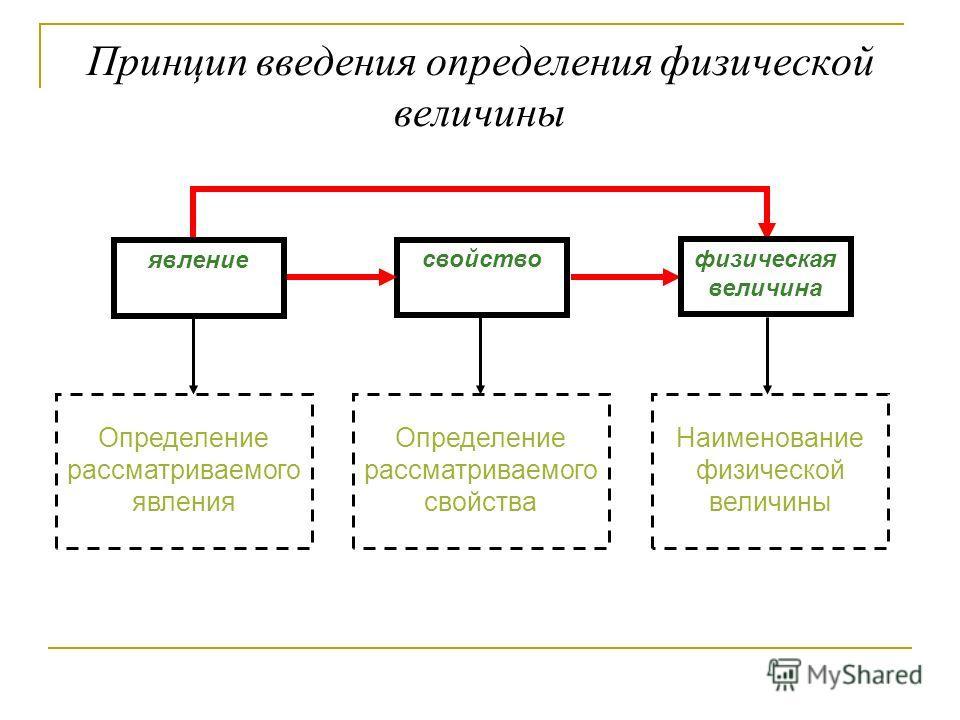 Принцип введения определения физической величины явление свойство физическая величина Определение рассматриваемого явления Определение рассматриваемого свойства Наименование физической величины
