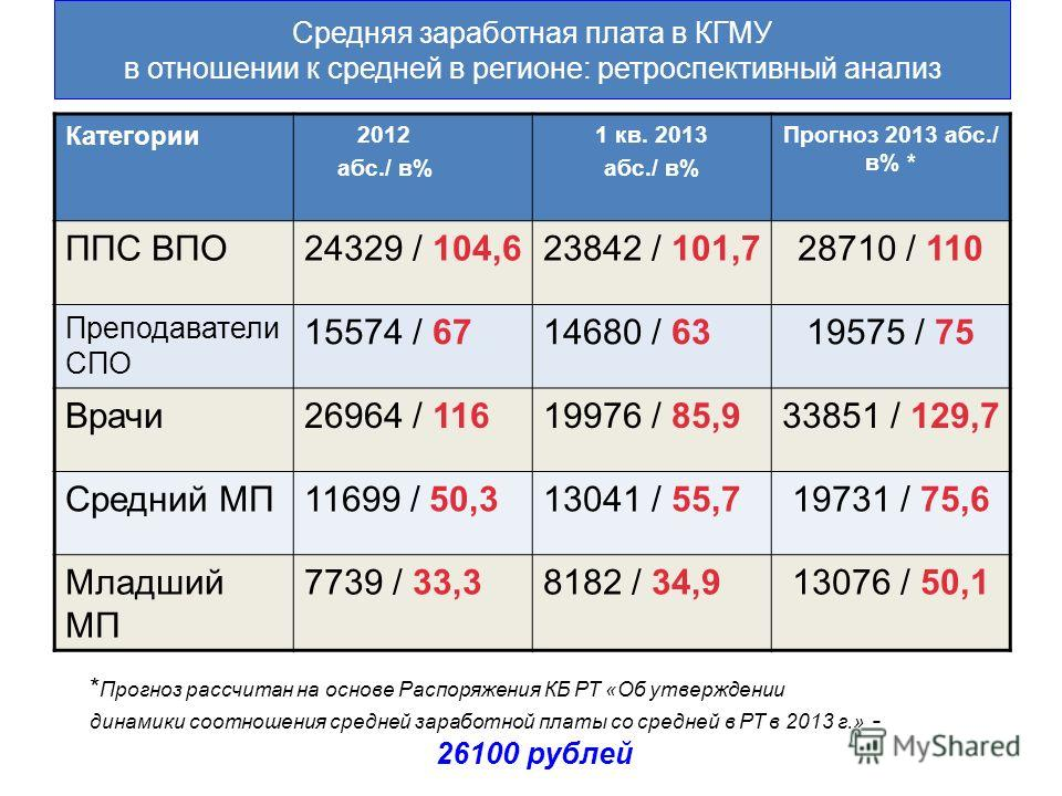 Средняя заработная плата в КГМУ в отношении к средней в регионе: ретроспективный анализ Категории 2012 абс./ в% 1 кв. 2013 абс./ в% Прогноз 2013 абс./ в% * ППС ВПО24329 / 104,623842 / 101,728710 / 110 Преподаватели СПО 15574 / 6714680 / 6319575 / 75