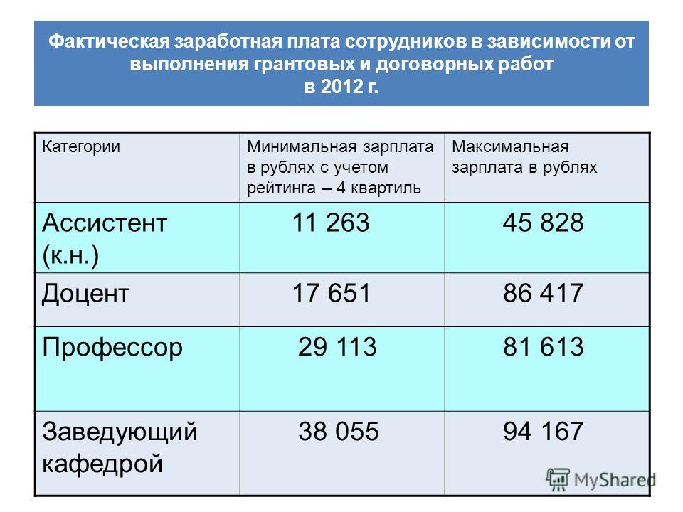 Фактическая заработная плата сотрудников в зависимости от выполнения грантовых и договорных работ в 2012 г. КатегорииМинимальная зарплата в рублях с учетом рейтинга – 4 квартиль Максимальная зарплата в рублях Ассистент (к.н.) 11 263 45 828 Доцент 17