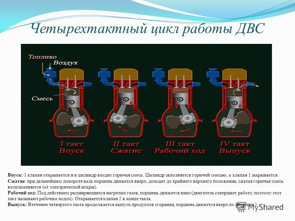 Четырехтактный цикл работы ДВС Впуск: 1 клапан открывается и в цилиндр входит горючая смесь. Цилиндр заполняется горючей смесью, а клапан 1 закрывается. Сжатие: при дальнейшем повороте вала поршень движется вверх, доходит до крайнего верхнего положен