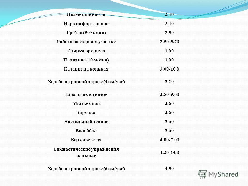 Подметание пола2.40 Игра на фортепьяно2.40 Гребля (50 м/мин)2.50 Работа на садовом участке2.50-5.70 Стирка вручную3.00 Плавание (10 м/мин)3.00 Катание на коньках3.00-10.0 Ходьба по ровной дороге (4 км/час)3.20 Езда на велосипеде3.50-9.00 Мытье окон3.