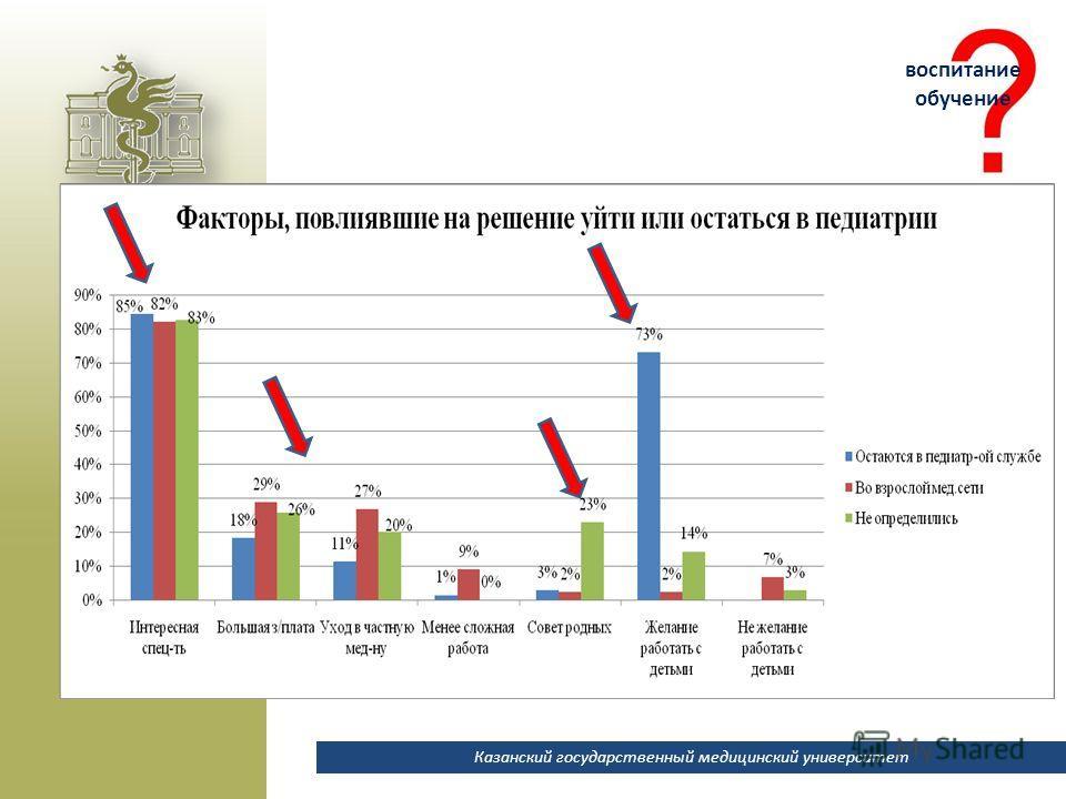 Казанский государственный медицинский университет воспитание обучение