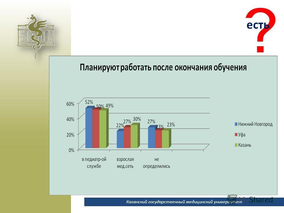 Казанский государственный медицинский университет есть