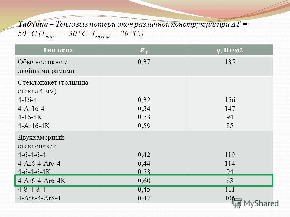 Таблица – Тепловые потери окон различной конструкции при ΔT = 50 °С (Т нар. = –30 °С, Т внутр. = 20 °С.) Тип окнаRTRT q, Вт/м2 Обычное окно с двойными рамами 0,37135 Стеклопакет (толщина стекла 4 мм) 4-16-4 4-Ar16-4 4-16-4К 4-Ar16-4К 0,32 0,34 0,53 0
