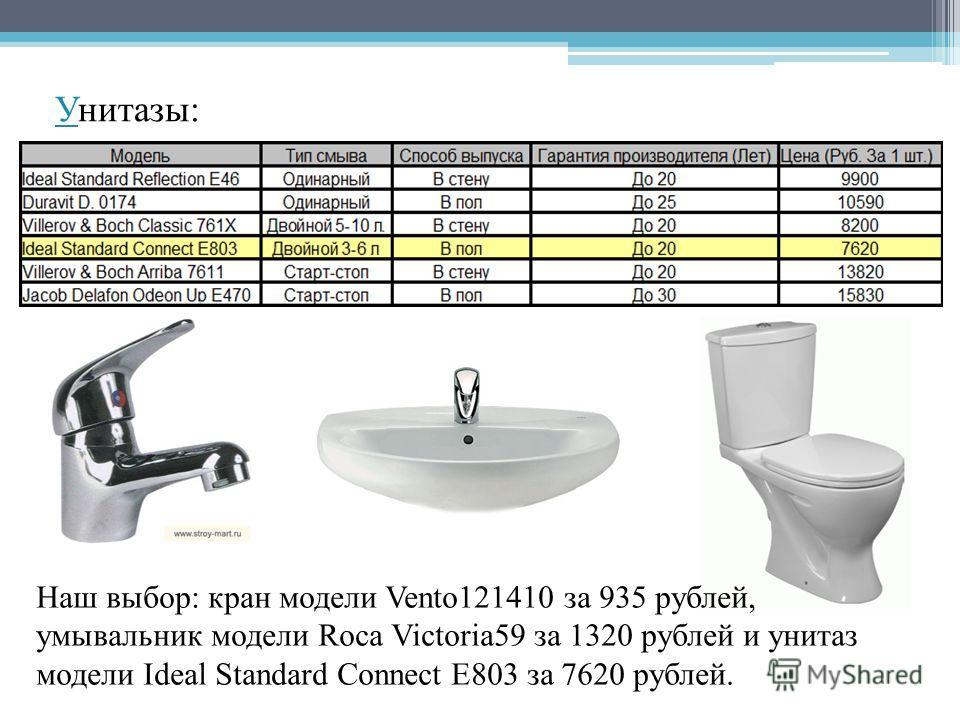 УУнитазы: Наш выбор: кран модели Vento121410 за 935 рублей, умывальник модели Roca Victoria59 за 1320 рублей и унитаз модели Ideal Standard Connect E803 за 7620 рублей.