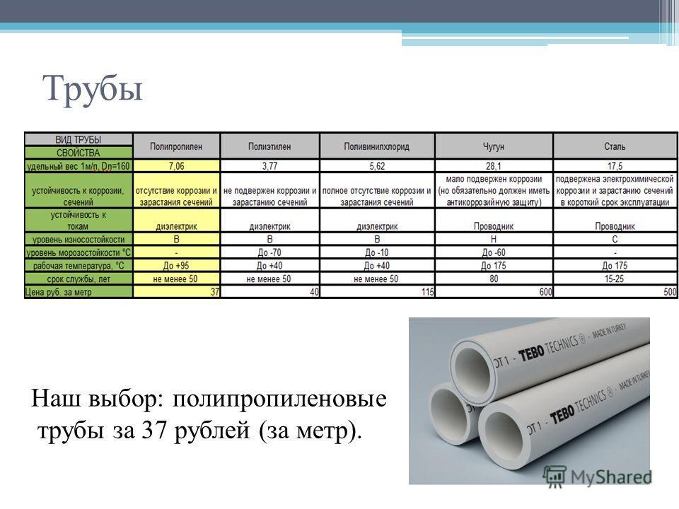 Трубы Наш выбор: полипропиленовые трубы за 37 рублей (за метр).