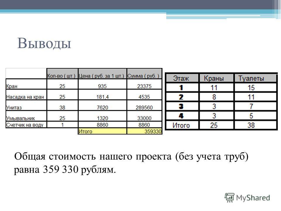 Выводы Общая стоимость нашего проекта (без учета труб) равна 359 330 рублям.