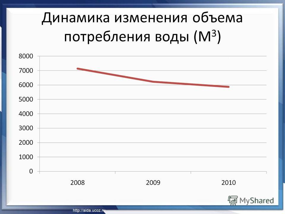 Динамика изменения объема потребления воды (М 3 )