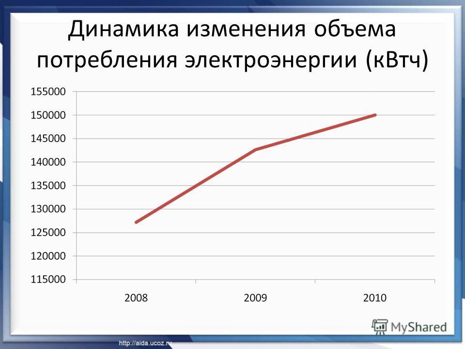 Динамика изменения объема потребления электроэнергии (кВтч)