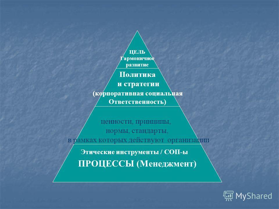 ЦЕЛЬ Гармоничное развитие Политика и стратегии (корпоративная социальная Ответственность) ценности, принципы, нормы, стандарты, в рамках которых действуют организации ПРОЦЕССЫ (Менеджмент) Этические инструменты / СОП-ы