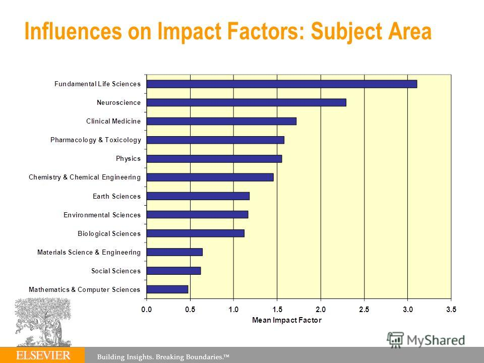 Influences on Impact Factors: Subject Area