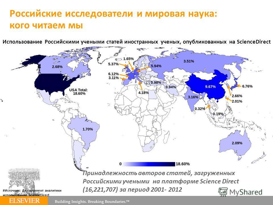 Российские исследователи и мировая наука: кого читаем мы Использование Российскими учеными статей иностранных ученых, опубликованных на ScienceDirect #Источник: Департамент аналитики использования ScienceDirect Принадлежность авторов статей, загружен