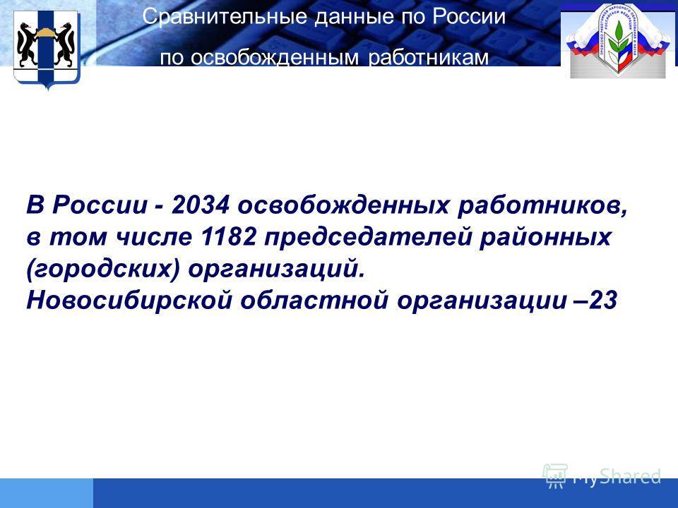 LOGO Сравнительные данные по России по освобожденным работникам В России - 2034 освобожденных работников, в том числе 1182 председателей районных (городских) организаций. Новосибирской областной организации –23
