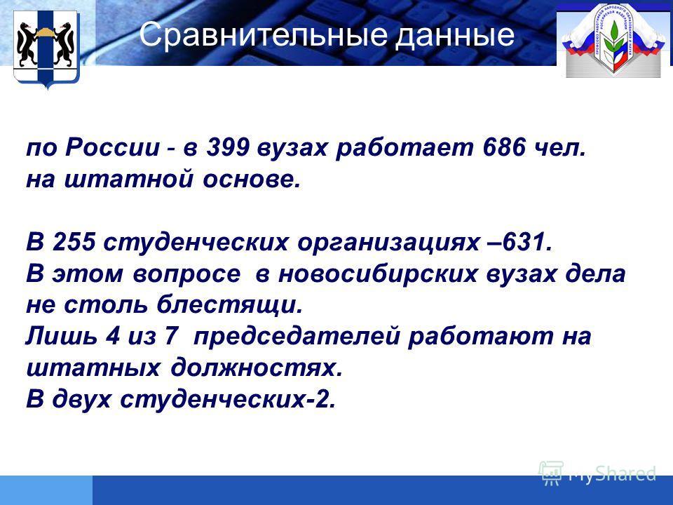 LOGO Сравнительные данные по России - в 399 вузах работает 686 чел. на штатной основе. В 255 студенческих организациях –631. В этом вопросе в новосибирских вузах дела не столь блестящи. Лишь 4 из 7 председателей работают на штатных должностях. В двух