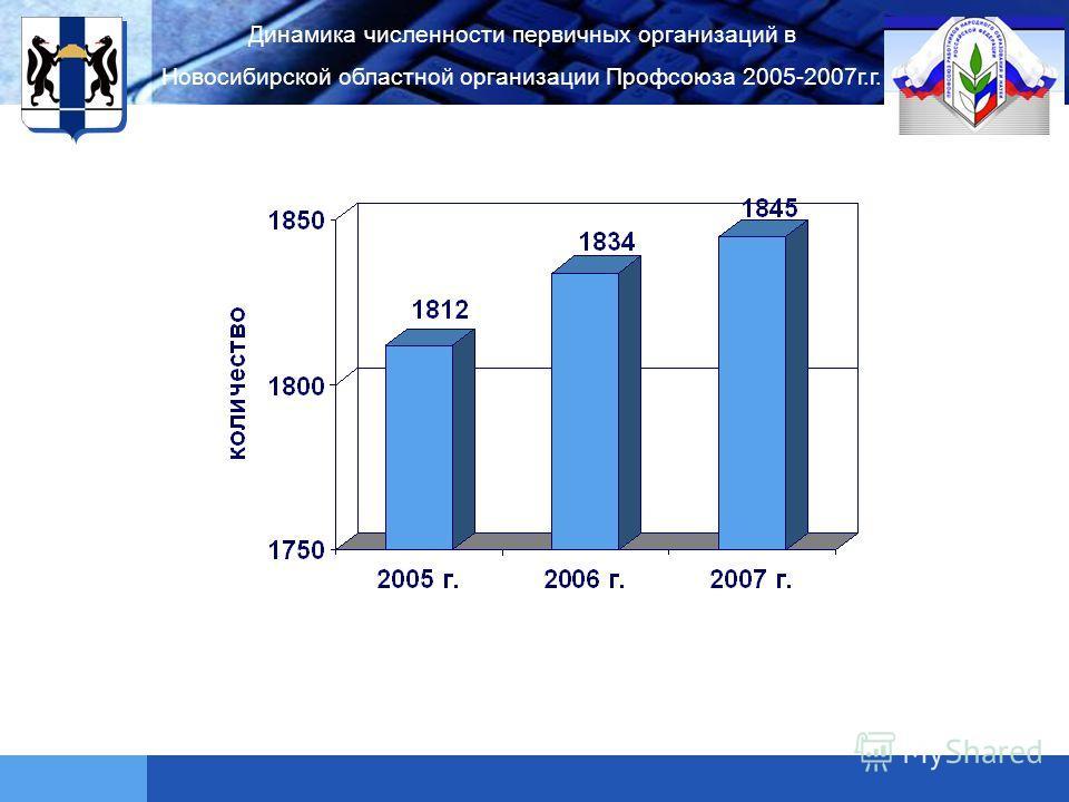LOGO Динамика численности первичных организаций в Новосибирской областной организации Профсоюза 2005-2007г.г.