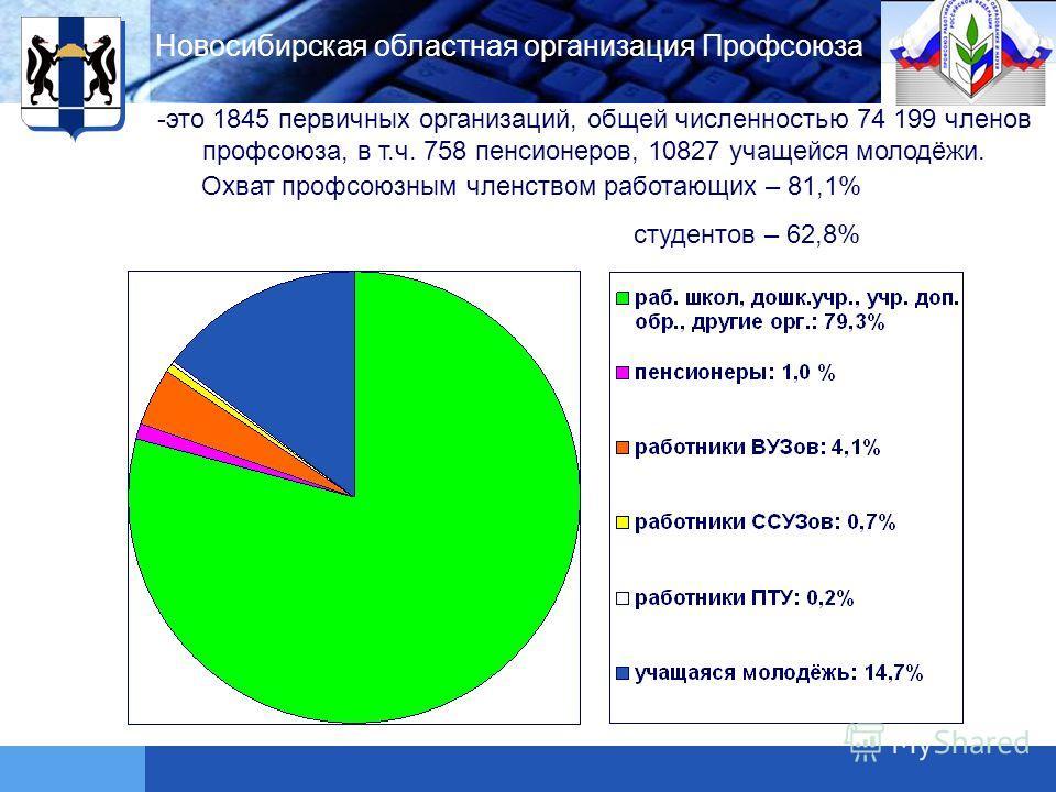 LOGO -это 1845 первичных организаций, общей численностью 74 199 членов профсоюза, в т.ч. 758 пенсионеров, 10827 учащейся молодёжи. Охват профсоюзным членством работающих – 81,1% студентов – 62,8% Новосибирская областная организация Профсоюза