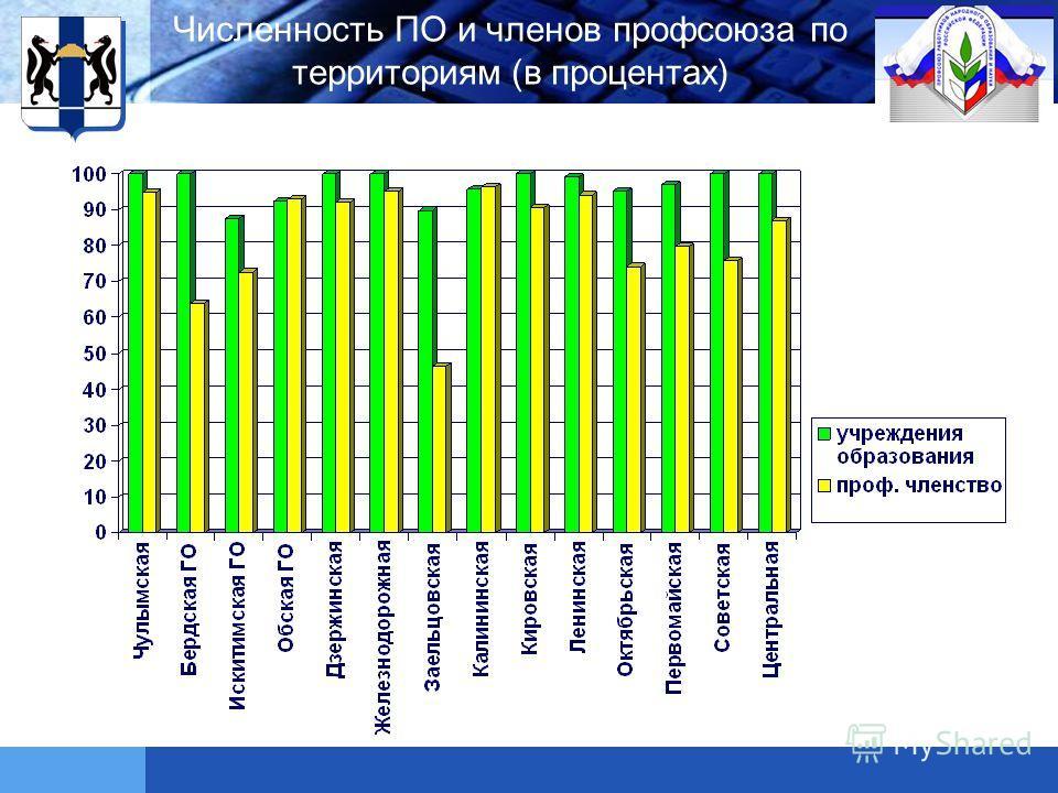 LOGO Численность ПО и членов профсоюза по территориям (в процентах)