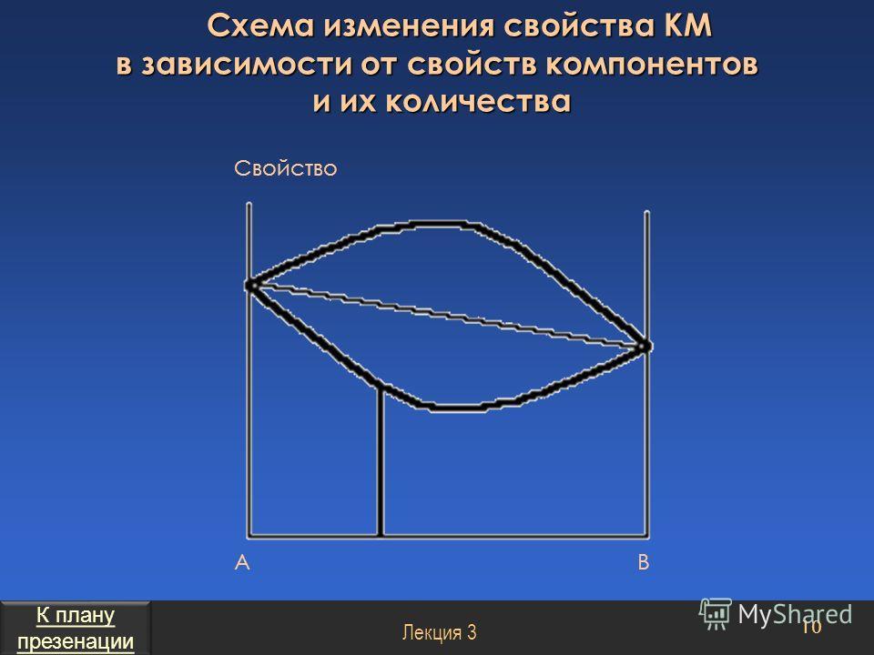 Схема изменения свойства КМ в зависимости от свойств компонентов и их количества 10 Лекция 3 Свойство АВ К плану презенации К плану презенации