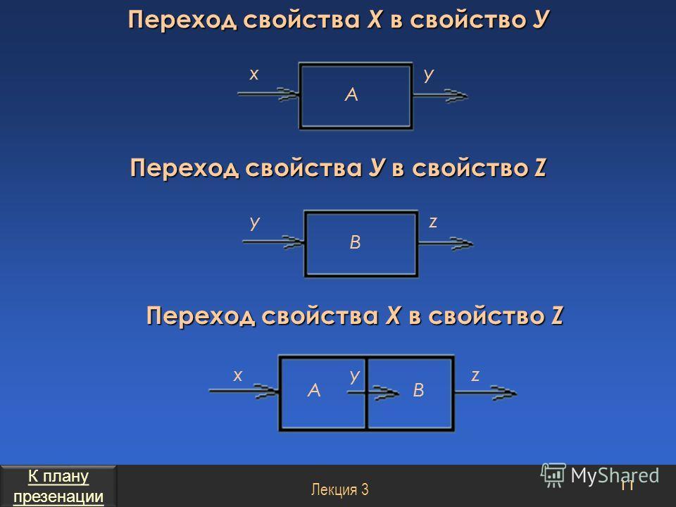 Переход свойства Х в свойство У 11 Лекция 3 Переход свойства У в свойство Z Переход свойства X в свойство Z xy А yz В xz АВ y К плану презенации К плану презенации
