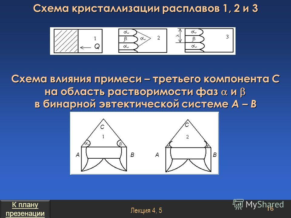 Схема кристаллизации расплавов 1, 2 и 3 Схема влияния примеси – третьего компонента С на область растворимости фаз и в бинарной эвтектической системе А – В 16 Лекция 4, 5 Q ABAB C C К плану презенации К плану презенации