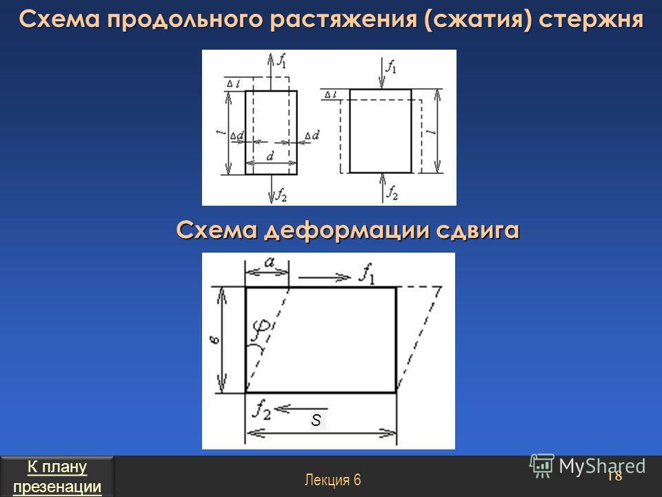 Схема продольного растяжения (сжатия) стержня 18 Лекция 6 Схема деформации сдвига S К плану презенации К плану презенации