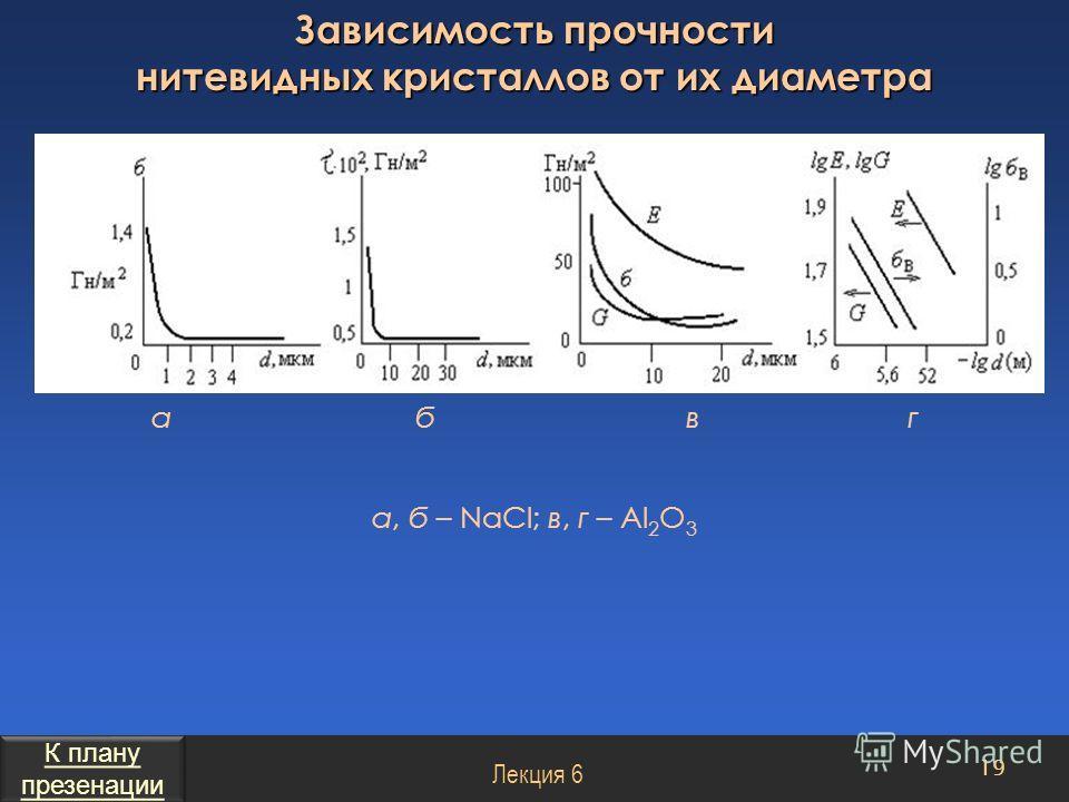 а, б – NaCl; в, г – Al 2 O 3 19 Зависимость прочности нитевидных кристаллов от их диаметра Лекция 6 а б в г К плану презенации К плану презенации