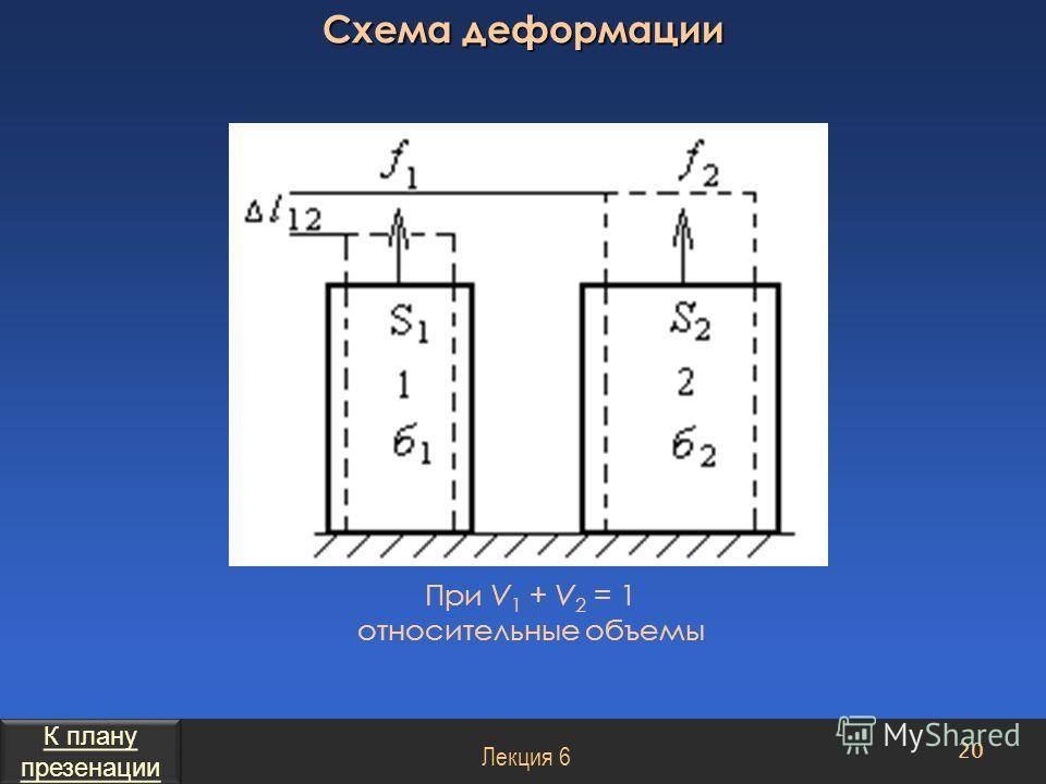Схема деформации 20 Лекция 6 При V 1 + V 2 = 1 относительные объемы К плану презенации К плану презенации