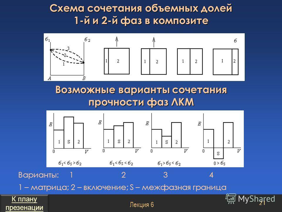 Схема сочетания объемных долей 1-й и 2-й фаз в композите Варианты: 1 2 3 4 1 – матрица; 2 – включение; S – межфазная граница 21 Возможные варианты сочетания прочности фаз ЛКМ Лекция 6 К плану презенации К плану презенации