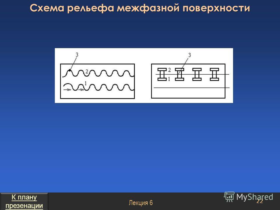 Схема рельефа межфазной поверхности 22 Лекция 6 К плану презенации К плану презенации
