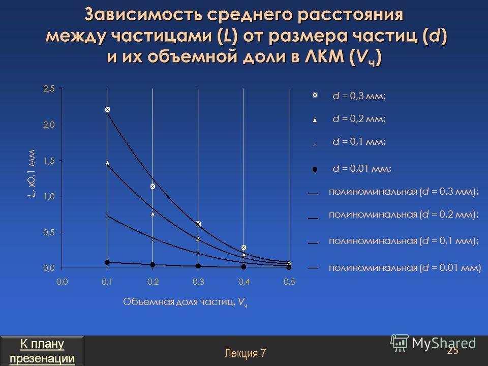 Зависимость среднего расстояния между частицами ( L ) от размера частиц ( d ) и их объемной доли в ЛКМ ( V ч ) Объемная доля частиц, V ч 25 Лекция 7 L, x0.1 мм d = 0,3 мм; d = 0,2 мм; d = 0,1 мм; d = 0,01 мм; полиноминальная (d = 0,3 мм); полиноминал