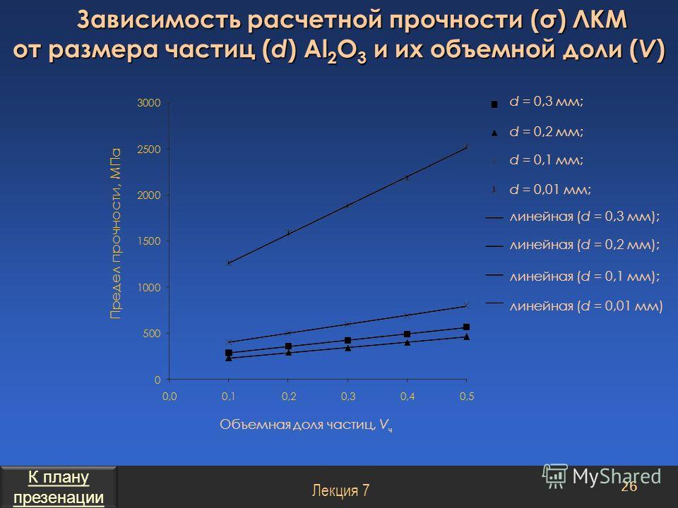 Зависимость расчетной прочности (σ) ЛКМ от размера частиц ( d ) Al 2 O 3 и их объемной доли ( V ) Объемная доля частиц, V ч 26 Лекция 7 d = 0,3 мм; d = 0,2 мм; d = 0,1 мм; d = 0,01 мм; линейная (d = 0,3 мм); линейная (d = 0,2 мм); линейная (d = 0,1 м