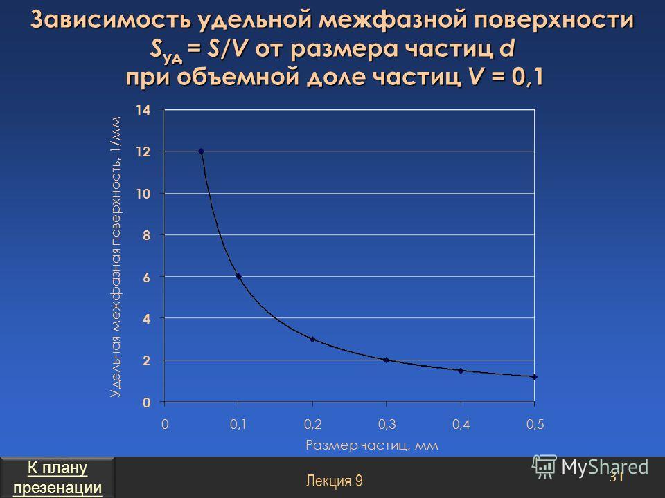 Зависимость удельной межфазной поверхности S уд = S / V от размера частиц d при объемной доле частиц V = 0,1 при объемной доле частиц V = 0,1 31 Лекция 9 К плану презенации К плану презенации
