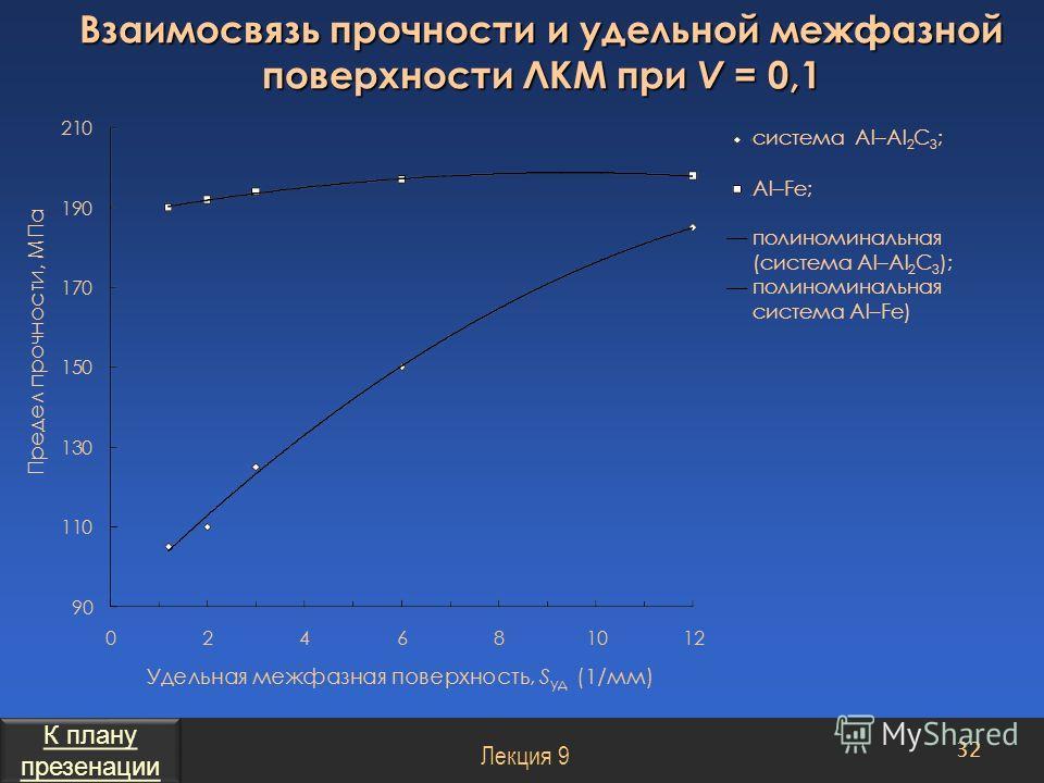 Взаимосвязь прочности и удельной межфазной поверхности ЛКМ при V = 0,1 32 Лекция 9 cистема Al–Al 2 C 3 ; Al–Fe; полиноминальная (система Al–Al 2 C 3 ); полиноминальная система Al–Fe) К плану презенации К плану презенации