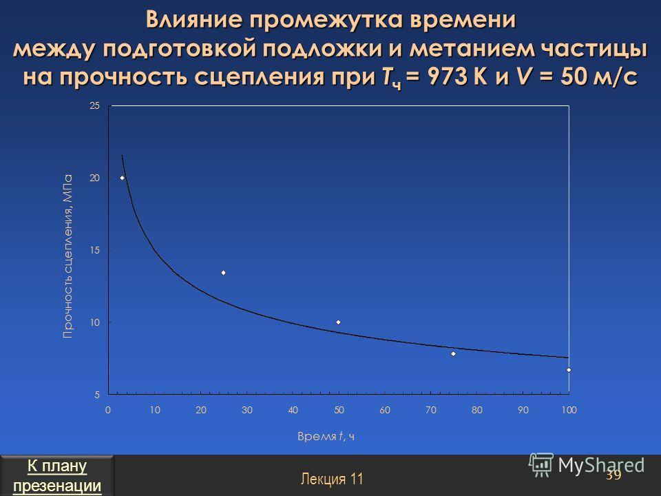 Влияние промежутка времени между подготовкой подложки и метанием частицы на прочность сцепления при Т ч = 973 К и V = 50 м/с 39 Лекция 11 К плану презенации К плану презенации
