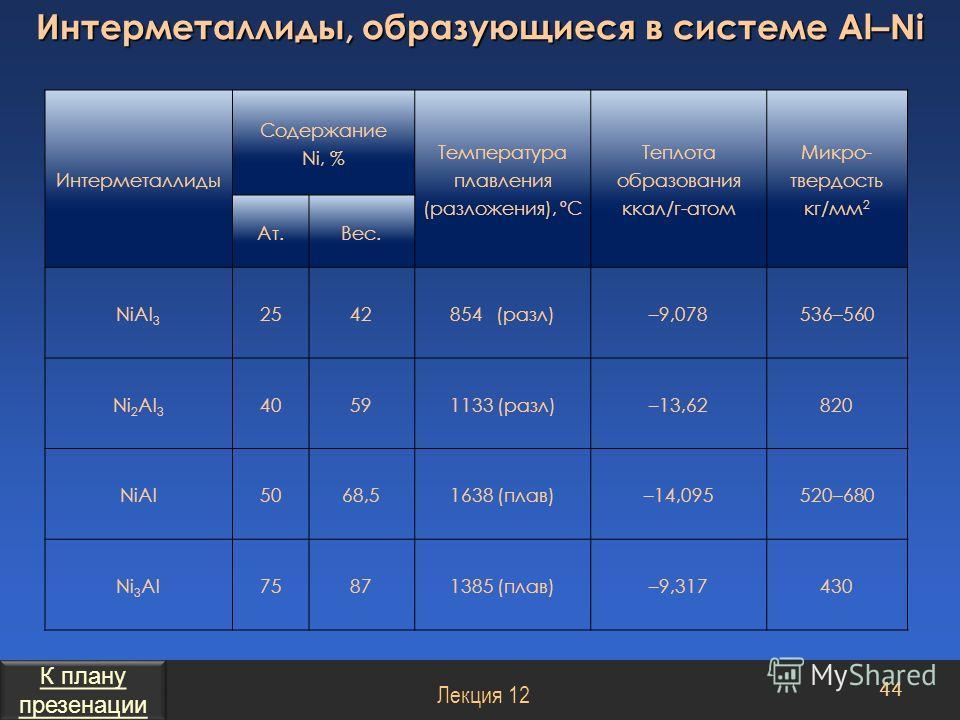 Интерметаллиды Содержание Ni, % Температура плавления (разложения), ºС Теплота образования ккал/г-атом Микро- твердость кг/мм 2 Aт.Вес. NiAl 3 2542854 (разл)–9,078536–560 Ni 2 Al 3 40591133 (разл)–13,62820 NiAl5068,51638 (плав)–14,095520–680 Ni 3 Al7