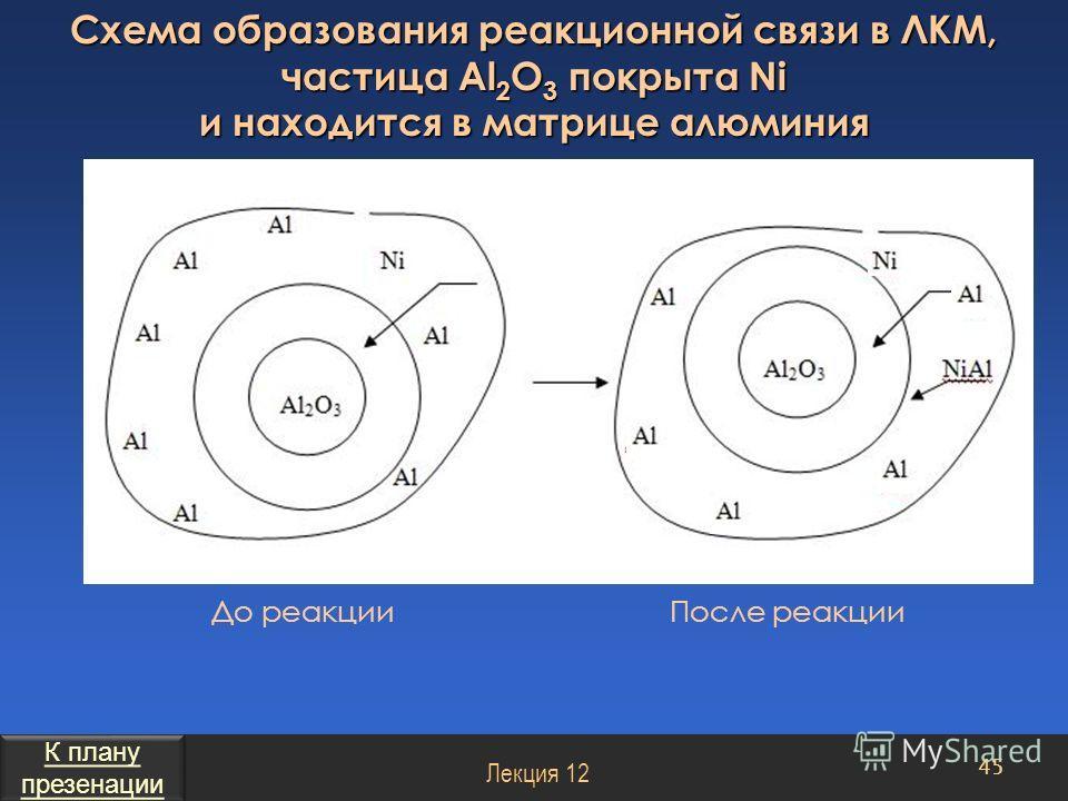 Схема образования реакционной связи в ЛКМ, частица Al 2 O 3 покрыта Ni и находится в матрице алюминия 45 Лекция 12 До реакции После реакции К плану презенации К плану презенации