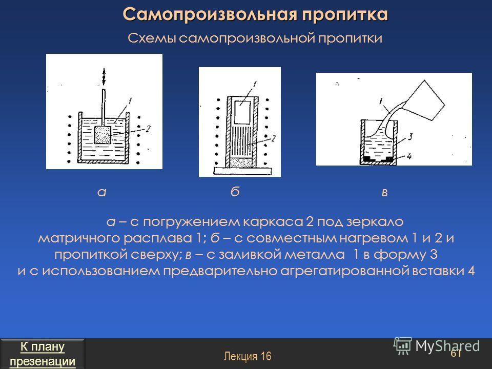 Самопроизвольная пропитка а – с погружением каркаса 2 под зеркало матричного расплава 1; б – с совместным нагревом 1 и 2 и пропиткой сверху; в – с заливкой металла 1 в форму 3 и с использованием предварительно агрегатированной вставки 4 61 Лекция 16