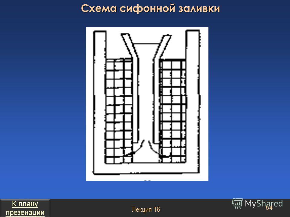 Схема сифонной заливки 64 Лекция 16 К плану презенации К плану презенации