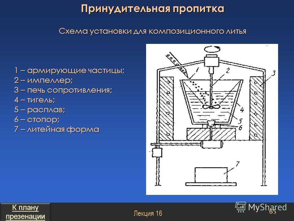Схема установки для композиционного литья 1 – армирующие частицы; 2 – импеллер; 3 – печь сопротивления; 4 – тигель; 5 – расплав; 6 – стопор; 7 – литейная форма Принудительная пропитка 65 Лекция 16 К плану презенации К плану презенации