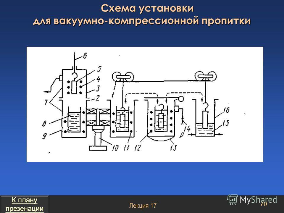 Схема установки для вакуумно-компрессионной пропитки 70 Лекция 17 К плану презенации К плану презенации