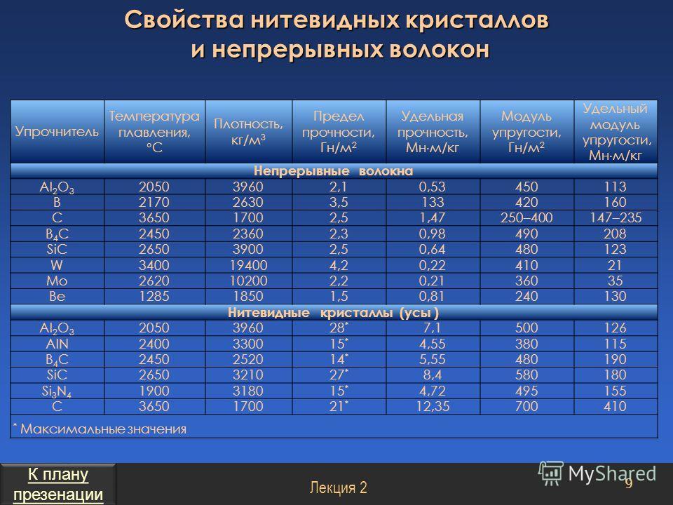 Упрочнитель Температура плавления, С Плотность, кг/м 3 Предел прочности, Гн/м 2 Удельная прочность, Мн м/кг Модуль упругости, Гн/м 2 Удельный модуль упругости, Мн м/кг Непрерывные волокна Al 2 O 3 205039602,10,53450113 B217026303,5133420160 C36501700