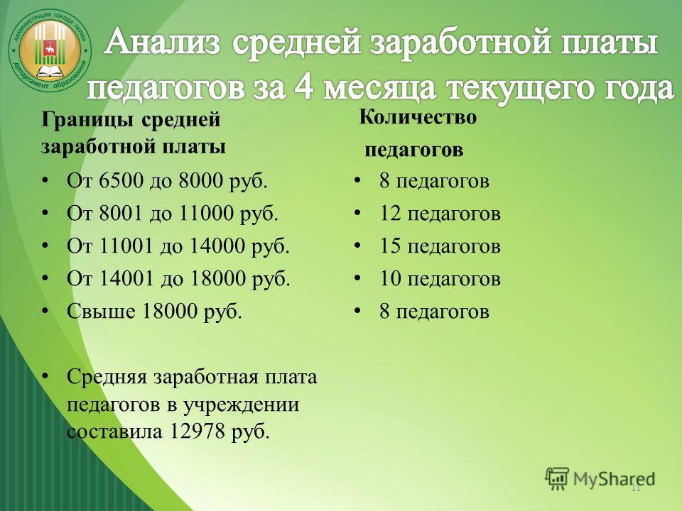 Границы средней заработной платы От 6500 до 8000 руб. От 8001 до 11000 руб. От 11001 до 14000 руб. От 14001 до 18000 руб. Свыше 18000 руб. Средняя заработная плата педагогов в учреждении составила 12978 руб. Количество педагогов 8 педагогов 12 педаго