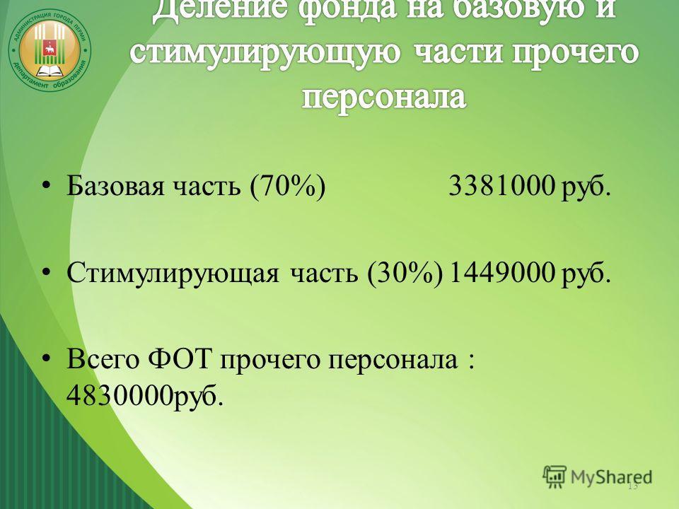 Базовая часть (70%)3381000 руб. Стимулирующая часть (30%)1449000 руб. Всего ФОТ прочего персонала : 4830000руб. 13